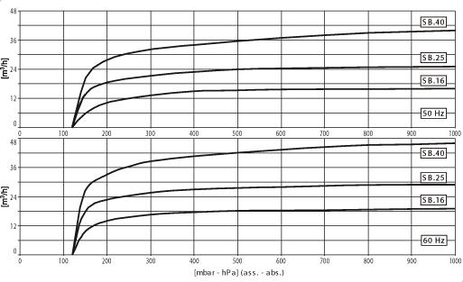 grafico_SB16_SB25_SB40